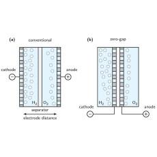 Membrane Properties and Characterization for Zero-Gap CO2 Electrolyzers