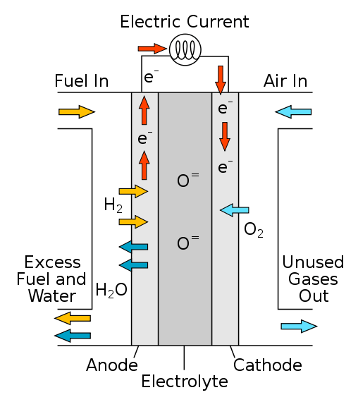 a battery a system in which a redox reaction occurs The configuration of a redox flow battery is shown  the battery reaction only involves a change in the  90 development of a redox flow battery system.