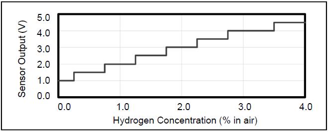 NTM SenseH2 - R Hydrogen Sensor
