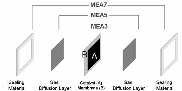 Fuel Cell Electrode >> Membrane Electrode Assemblies (MEA)