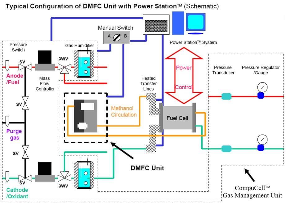 Ps Dm Direct Methanol Unit
