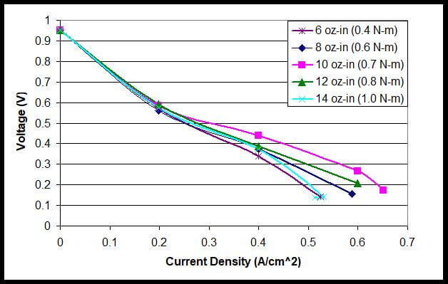 The Effect of Clamping Pressure on Fuel Cell Performance
