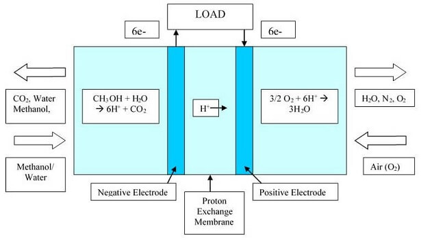 direct methanol fuel cell improvements