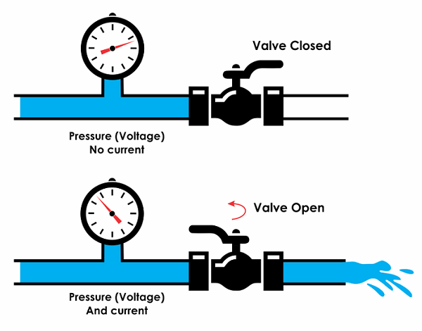 How to Estimate Electricity Requirements