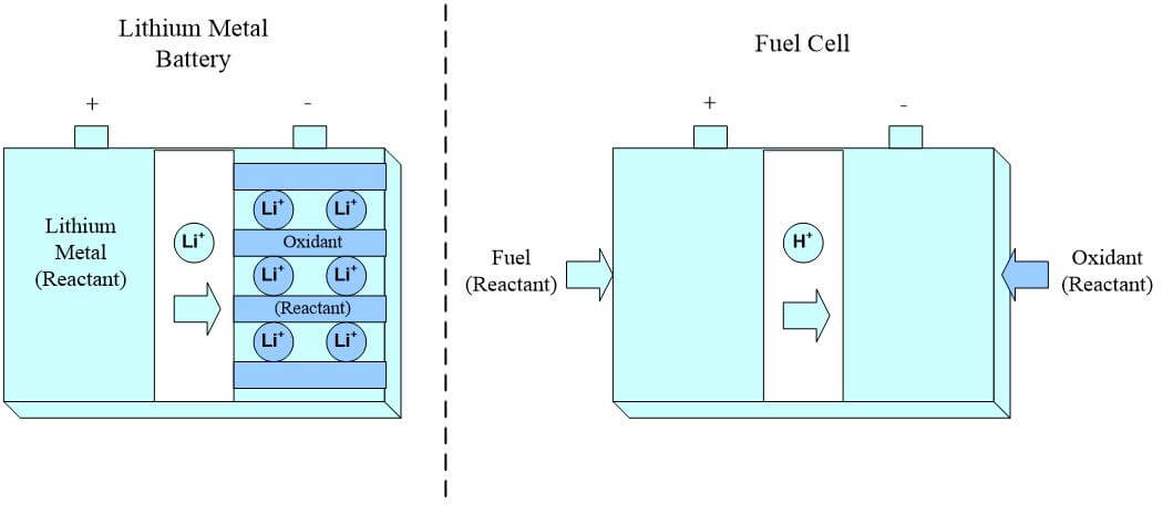 What Is A Fuel Cell >> What Is A Fuel Cell