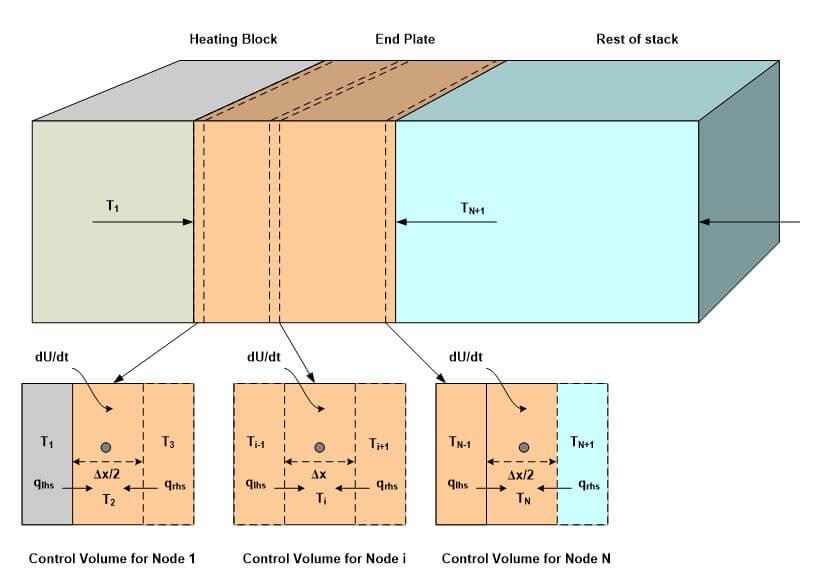 Fuel Cell Heat Flow