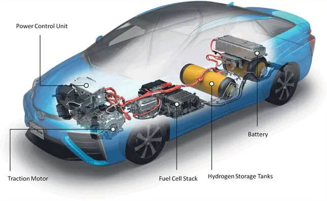 Fuel Cell Vehicles - Automobiles