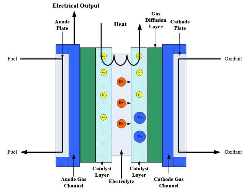 fuel cell heat management. Black Bedroom Furniture Sets. Home Design Ideas