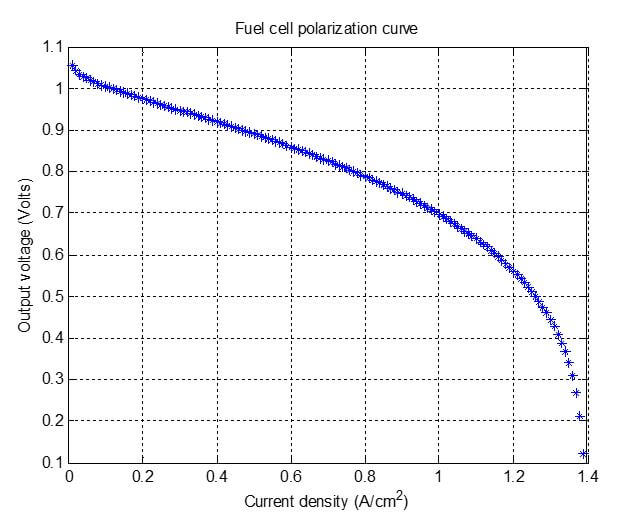 How to Predict Fuel Cell Performance