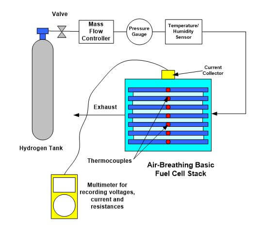 Admirable Introduction To Fuel Cell Testing Wiring Digital Resources Remcakbiperorg