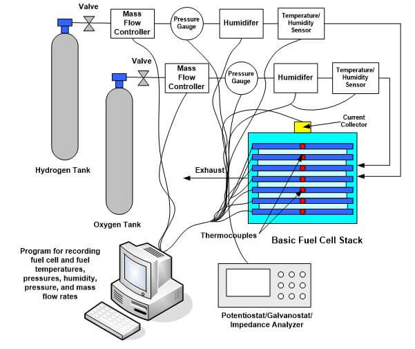 Introduction to Fuel Cell Testing