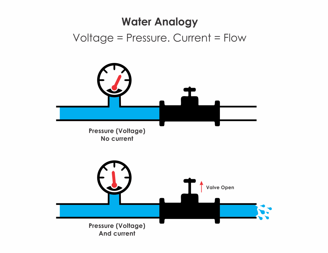 Introduction To Fuel Cell Testing General Pressure Diagram Figure 1 A Shows No Flow Because The Valve Is Closed However There Still In Line B And Voltage When