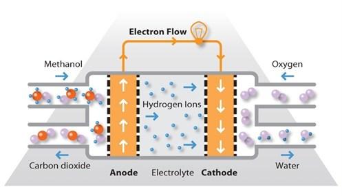 Alternative Liquid Fuel Types for Fuel Cells