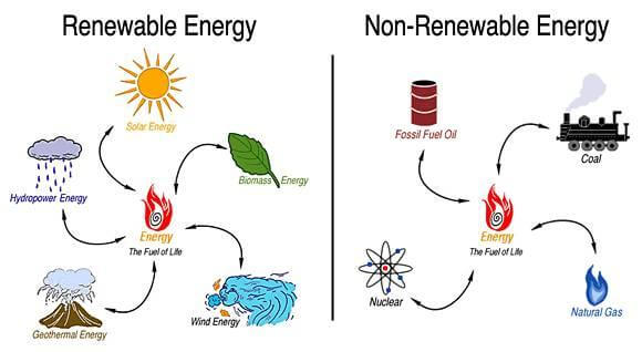 Renewable Energy Systems In The Future Part 1